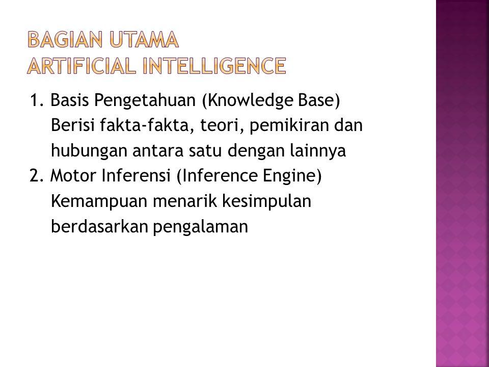 1. Basis Pengetahuan (Knowledge Base) Berisi fakta-fakta, teori, pemikiran dan hubungan antara satu dengan lainnya 2. Motor Inferensi (Inference Engin