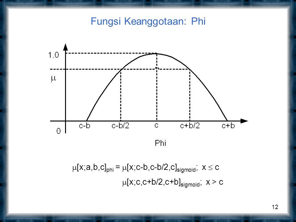 Fungsi Keanggotaan: Phi 12  [x;a,b,c] phi =  [x;c-b,c-b/2,c] sigmoid ; x  c  [x;c,c+b/2,c+b] sigmoid ; x > c