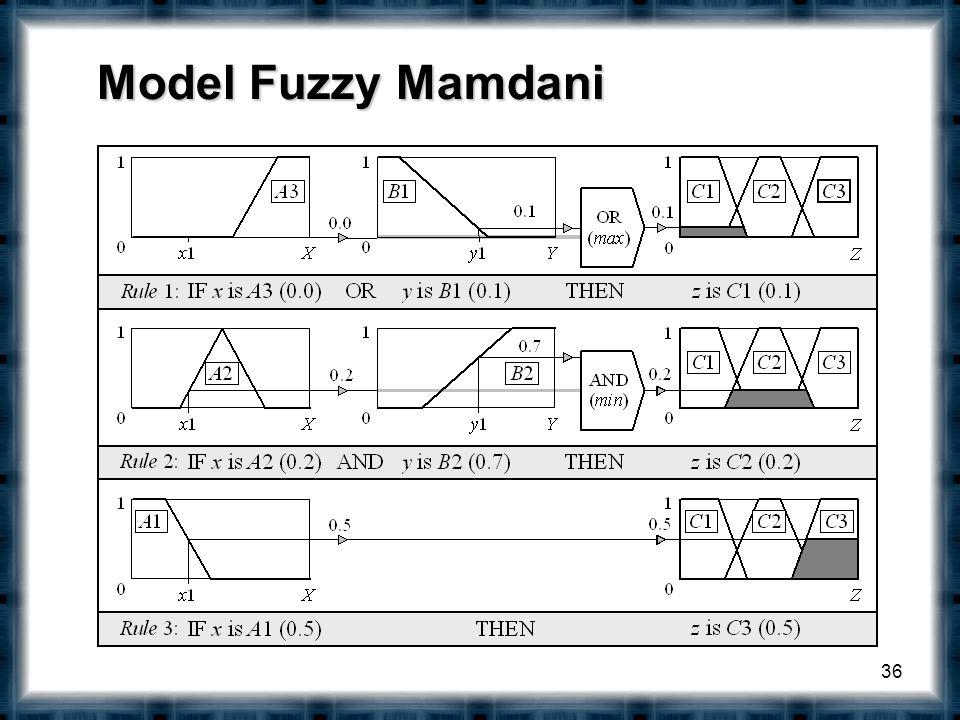 36 Model Fuzzy Mamdani