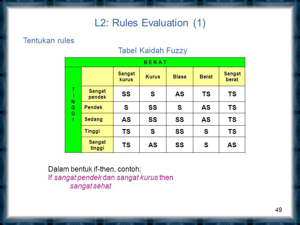 L2: Rules Evaluation (1) 49 Tentukan rules B E R A T T I N G I Sangat kurus KurusBiasaBerat Sangat berat Sangat pendek SSSASTS Pendek SSSSASTS Sedang ASSS ASTS Tinggi TSSSSSTS Sangat tinggi TSASSSSAS Tabel Kaidah Fuzzy Dalam bentuk if-then, contoh: If sangat pendek dan sangat kurus then sangat sehat