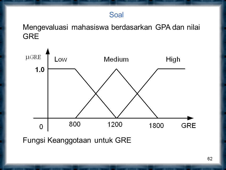 Soal 62 Mengevaluasi mahasiswa berdasarkan GPA dan nilai GRE Fungsi Keanggotaan untuk GRE