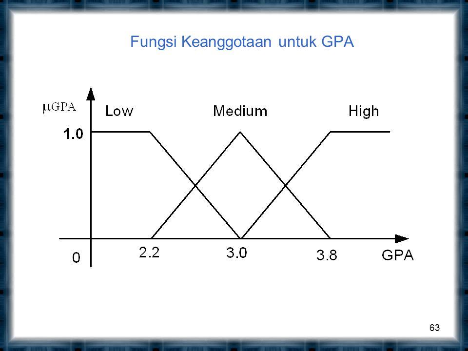 Fungsi Keanggotaan untuk GPA 63