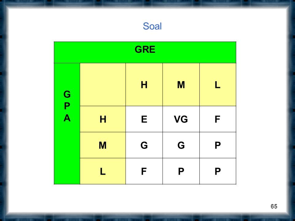 Soal 65 GRE GPAGPA HML HEVGF MGGP LFPP