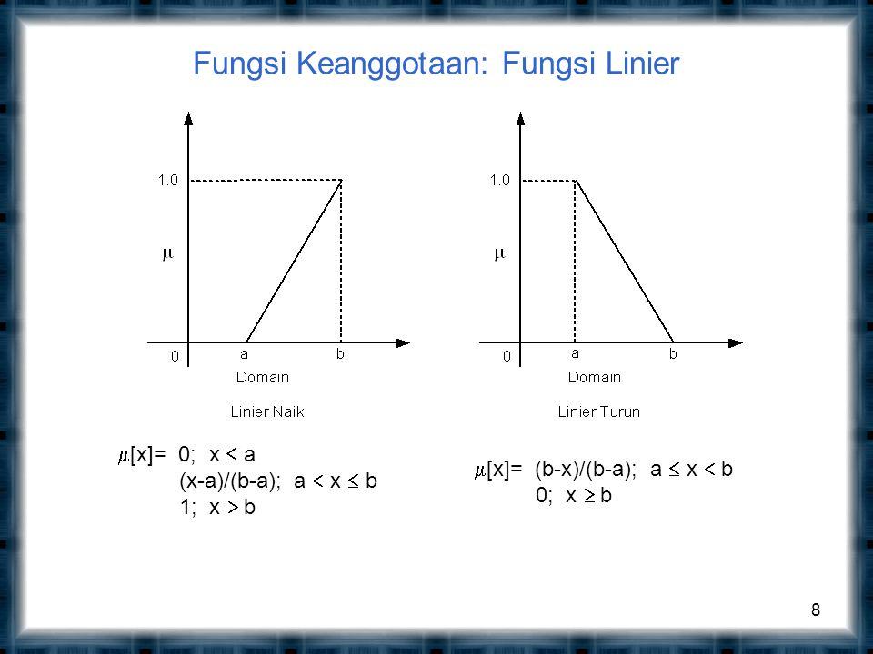 Fungsi Keanggotaan: Fungsi Linier 8  [x]= 0; x  a (x-a)/(b-a); a  x  b 1; x  b  [x]= (b-x)/(b-a); a  x  b 0; x  b