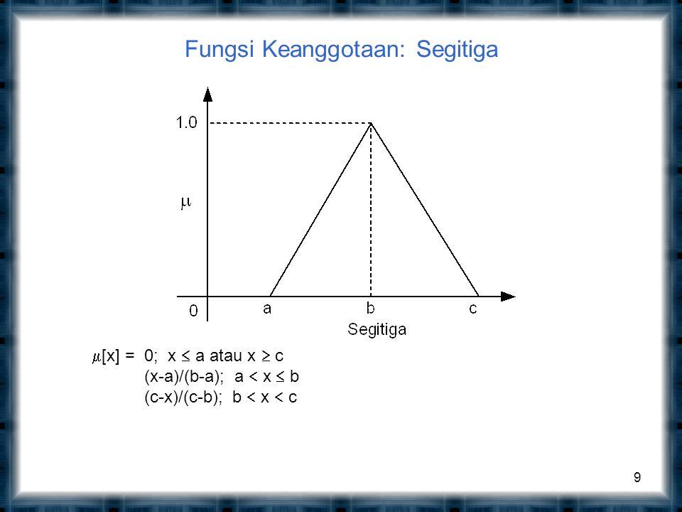 Fungsi Keanggotaan: Trapesium 10  [x]= 0; x  a atau x  d (x-a)/(b-a); a  x  b 1; b  x  c (d-x)/(d-c); c  x  d