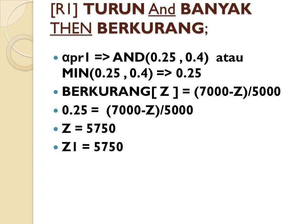 [R1] TURUN And BANYAK THEN BERKURANG; α pr1 => AND(0.25, 0.4) atau MIN(0.25, 0.4) => 0.25 BERKURANG[ Z ] = (7000-Z)/5000 0.25 = (7000-Z)/5000 Z = 5750