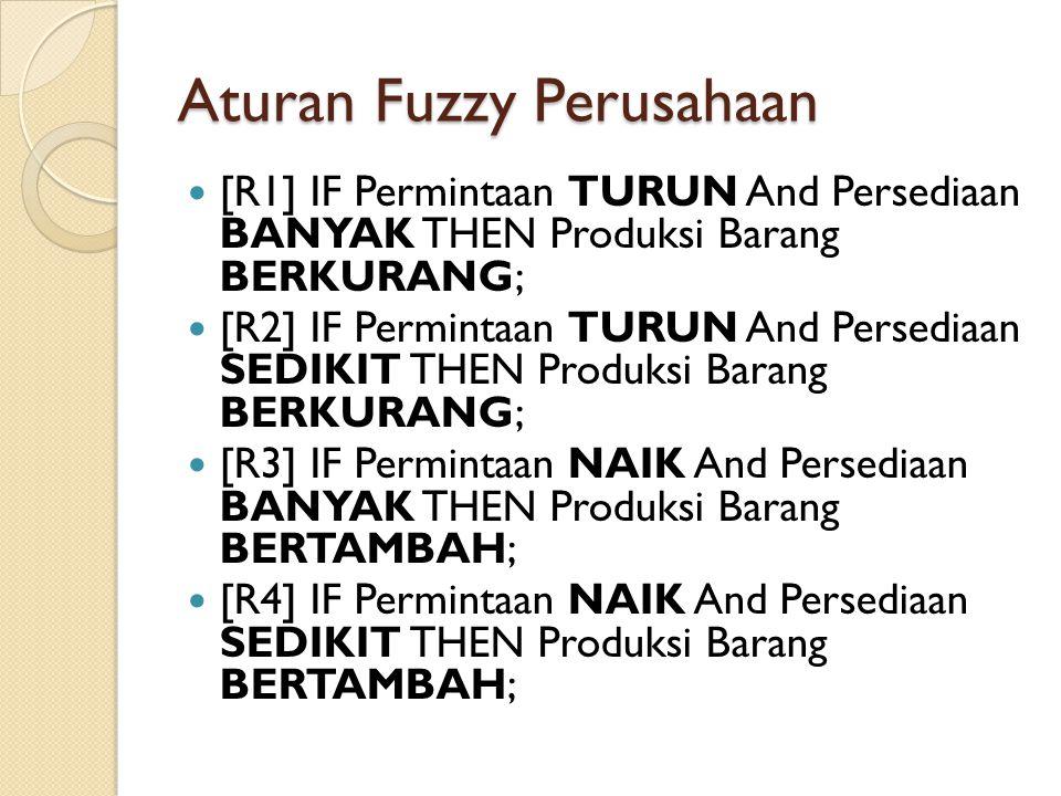 Aturan Fuzzy (disederhanakan) TURUN dan BANYAK => BERKURANG; TURUN dan SEDIKIT => BERKURANG; NAIK dan BANYAK => BERTAMBAH; NAIK dan SEDIKIT => BERTAMBAH;
