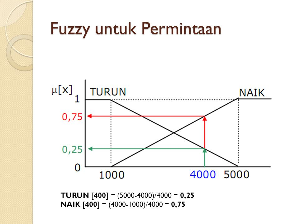 Fuzzy untuk Permintaan TURUN [400] = (5000-4000)/4000 = 0,25 NAIK [400] = (4000-1000)/4000 = 0,75