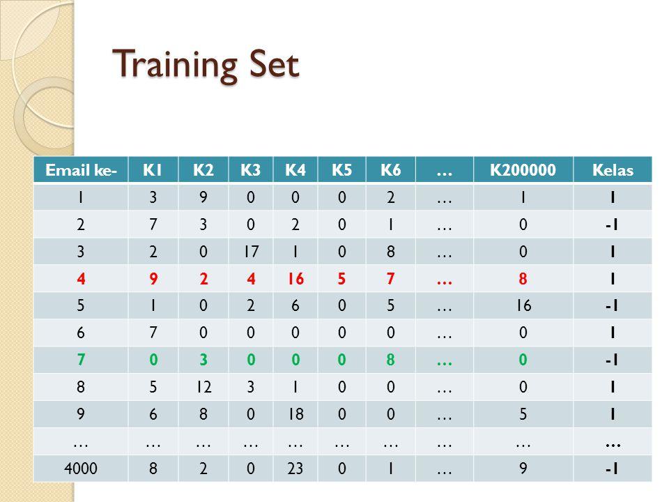 Training Set Email ke-K1K2K3K4K5K6…K200000Kelas 1390002…11 2730201…0 32017108…01 49241657…81 5102605… 6700000…01 7030008…0 85123100…01 96801800…51 ………
