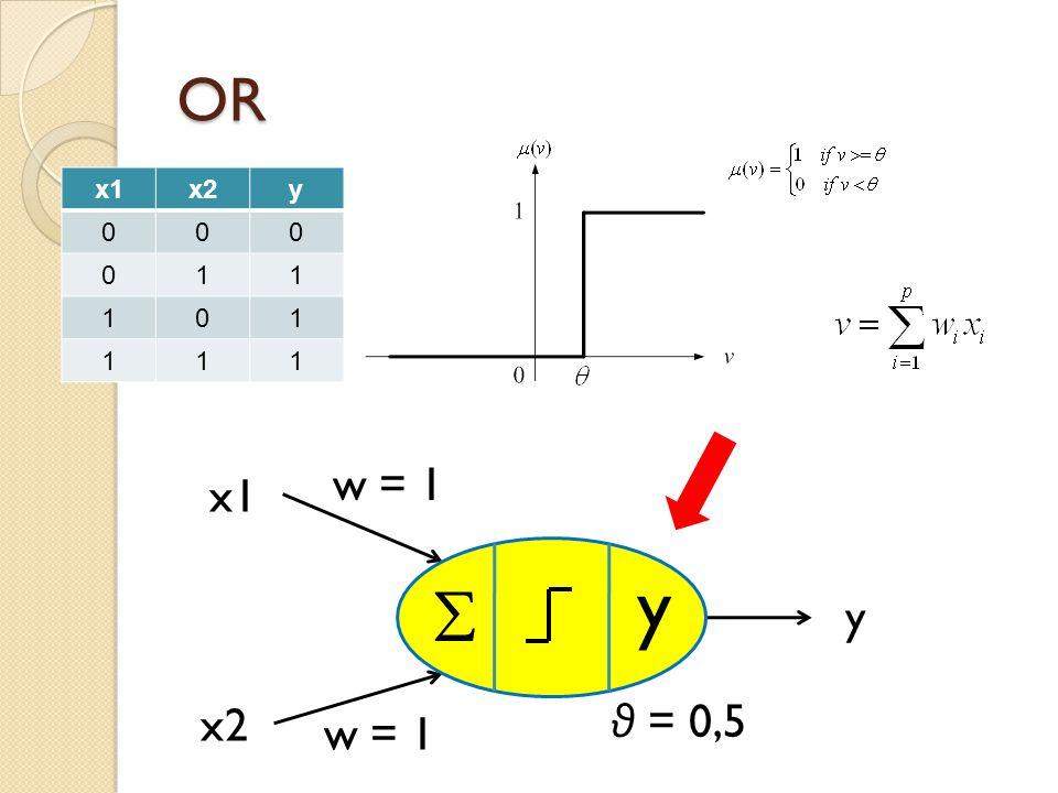 OR x1x2y 000 011 101 111 θ = 0,5 w = 1 x1 x2 y  y