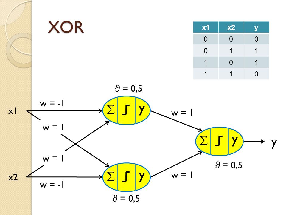 XOR θ = 0,5 w = -1 x1 y w = -1 x2 w = 1 θ = 0,5 w = 1  y θ = 0,5  y  y x1x2y 000 011 101 110