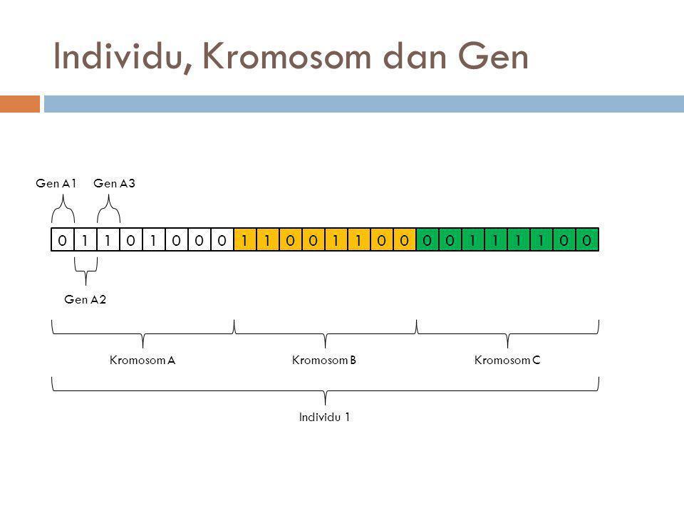 Komponen-komponen GA  Skema Pengkodean  Nilai Fitness dan Seleksi Parent  Pindah Silang (Crossover)  Mutasi  Elitisme  Penggantian Populasi  Kriteria Penghentian