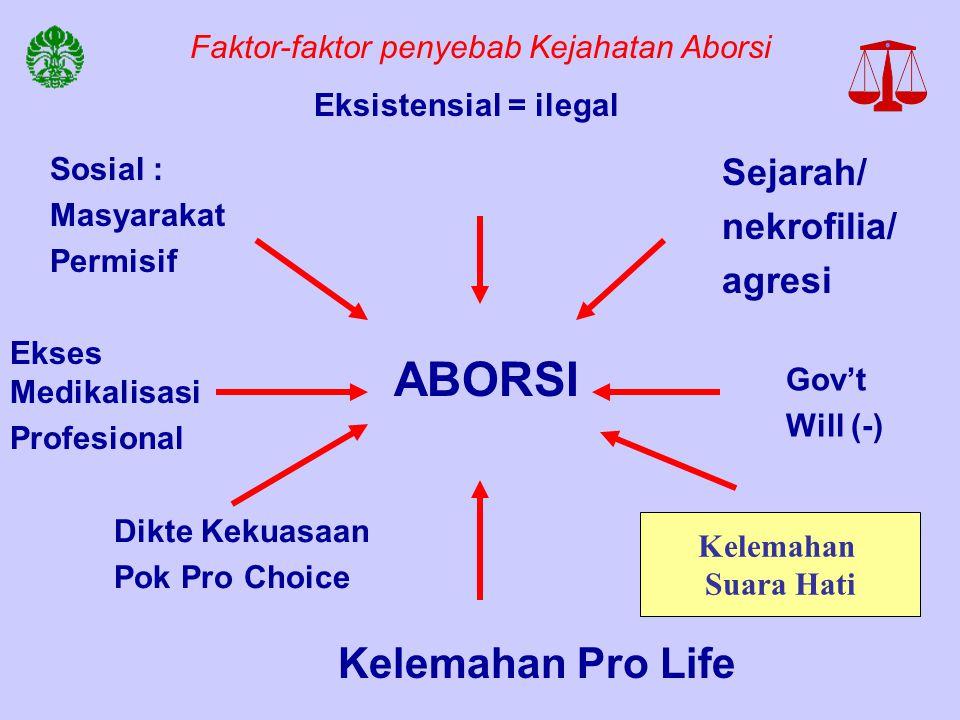 ABORSI Eksistensial = ilegal Sejarah/ nekrofilia/ agresi Gov't Will (-) Kelemahan Pro Life Sosial : Masyarakat Permisif Ekses Medikalisasi Profesional