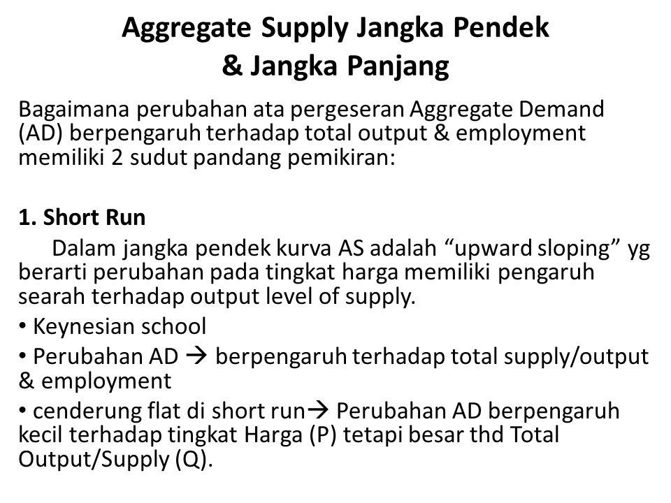 Aggregate Supply Jangka Pendek & Jangka Panjang Bagaimana perubahan ata pergeseran Aggregate Demand (AD) berpengaruh terhadap total output & employment memiliki 2 sudut pandang pemikiran: 1.