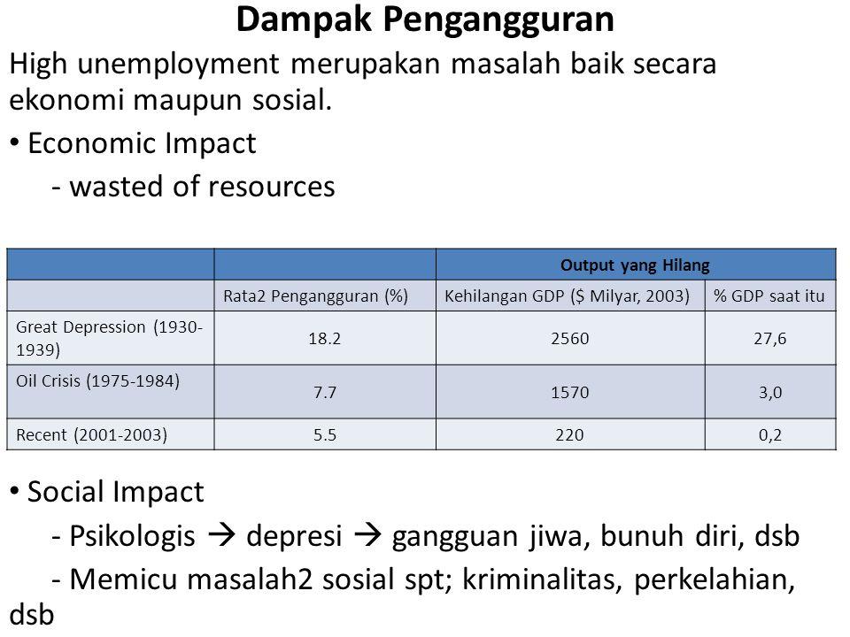 Dampak Pengangguran High unemployment merupakan masalah baik secara ekonomi maupun sosial.