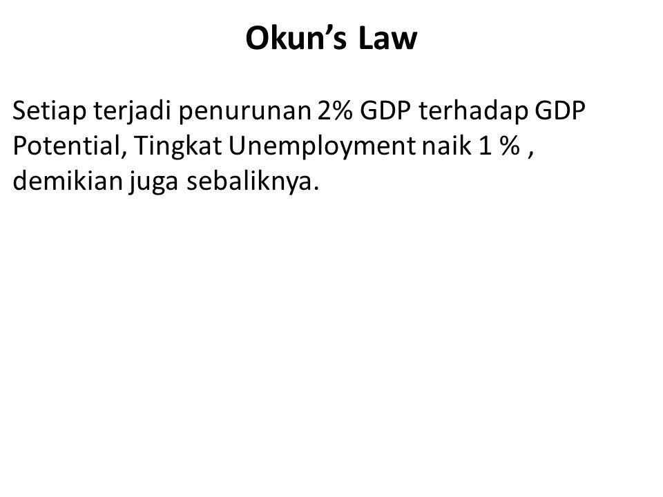 Okun's Law Setiap terjadi penurunan 2% GDP terhadap GDP Potential, Tingkat Unemployment naik 1 %, demikian juga sebaliknya.