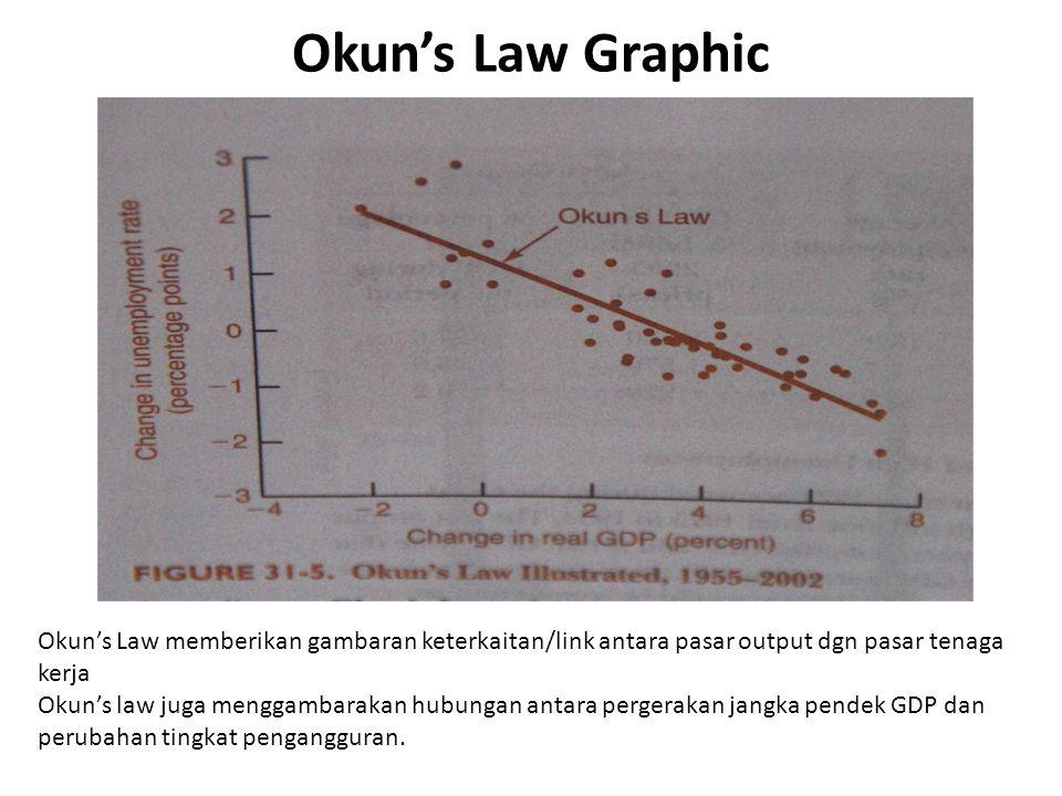 Okun's Law Graphic Okun's Law memberikan gambaran keterkaitan/link antara pasar output dgn pasar tenaga kerja Okun's law juga menggambarakan hubungan antara pergerakan jangka pendek GDP dan perubahan tingkat pengangguran.