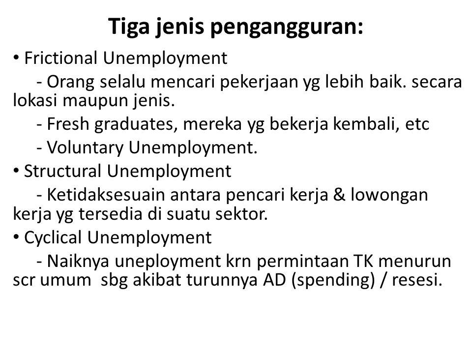 Tiga jenis pengangguran: Frictional Unemployment - Orang selalu mencari pekerjaan yg lebih baik.