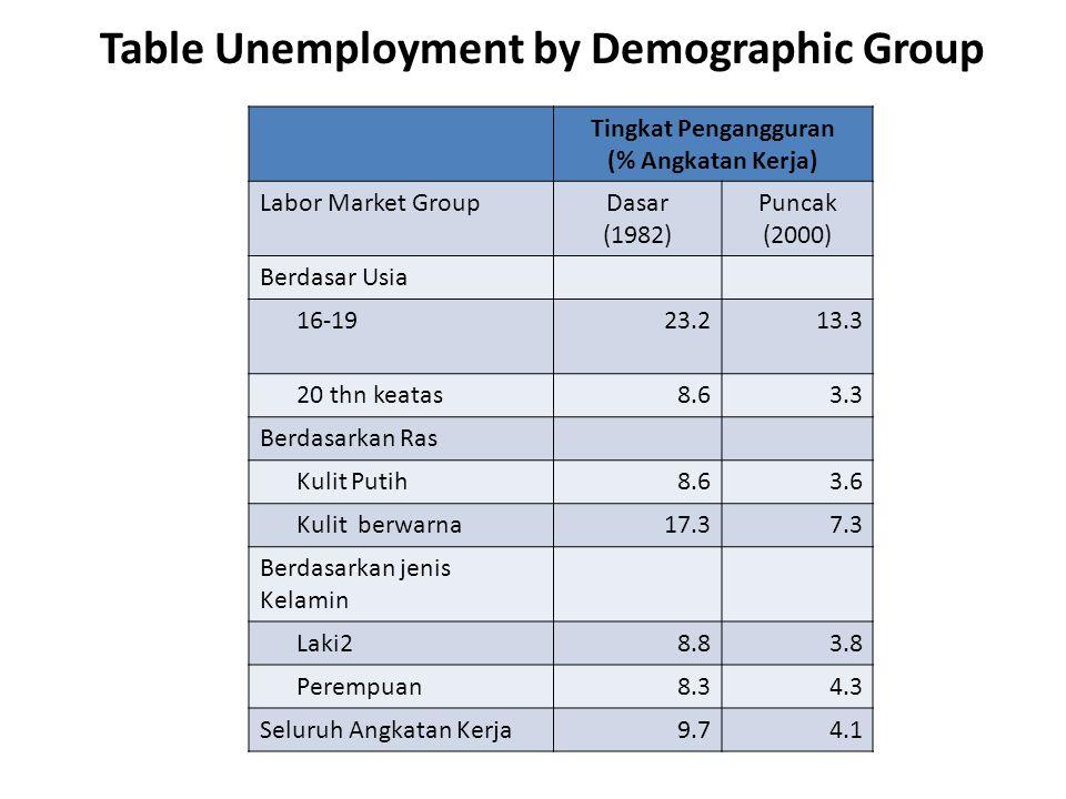 Table Unemployment by Demographic Group Tingkat Pengangguran (% Angkatan Kerja) Labor Market GroupDasar (1982) Puncak (2000) Berdasar Usia 16-1923.213.3 20 thn keatas8.63.3 Berdasarkan Ras Kulit Putih8.63.6 Kulit berwarna17.37.3 Berdasarkan jenis Kelamin Laki28.83.8 Perempuan8.34.3 Seluruh Angkatan Kerja9.74.1