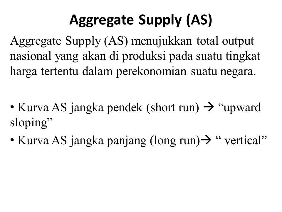 Aggregate Supply (AS) Aggregate Supply (AS) menujukkan total output nasional yang akan di produksi pada suatu tingkat harga tertentu dalam perekonomian suatu negara.