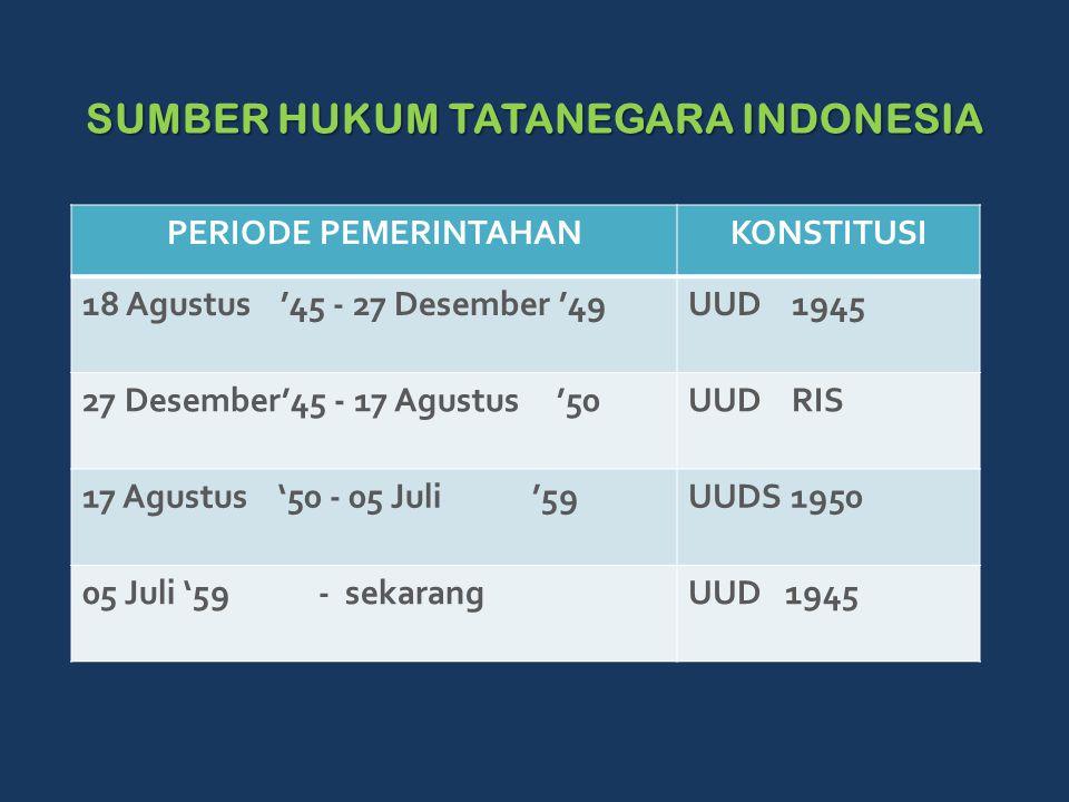 SUMBER HUKUM TATANEGARA INDONESIA SUMBER HUKUM TATANEGARA INDONESIA PERIODE PEMERINTAHANKONSTITUSI 18 Agustus '45 - 27 Desember '49UUD 1945 27 Desember'45 - 17 Agustus '50UUD RIS 17 Agustus '50 - 05 Juli '59UUDS 1950 05 Juli '59 - sekarangUUD 1945