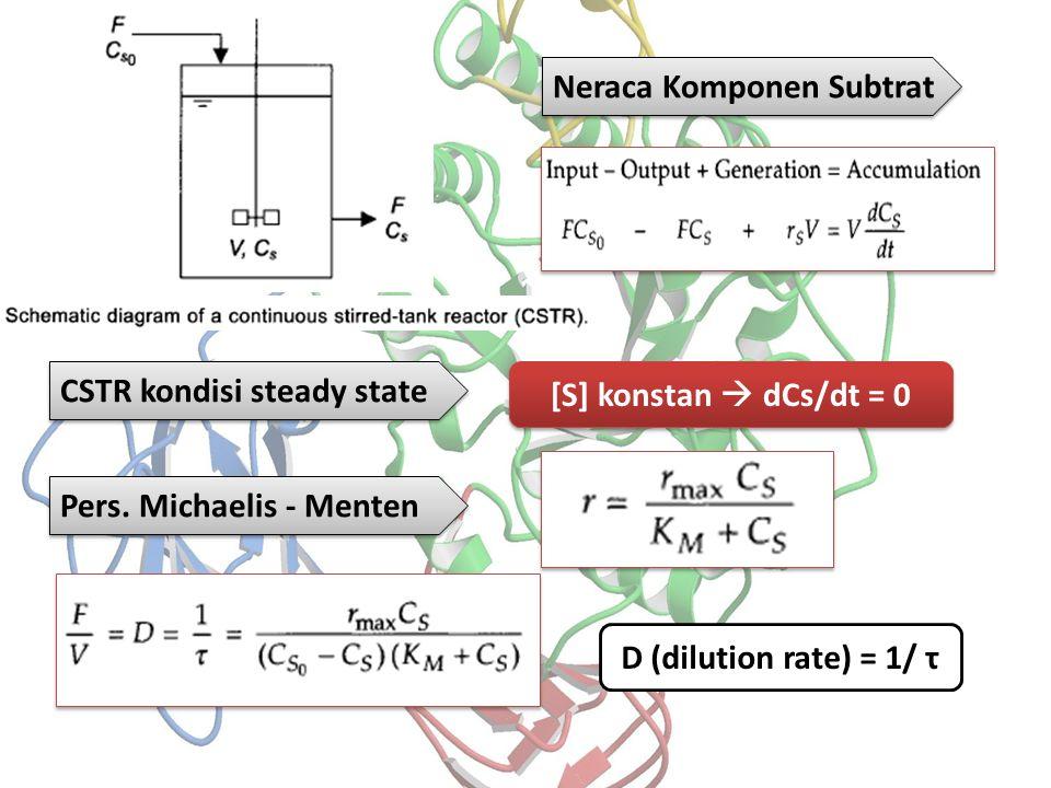 CSTR kondisi steady state D (dilution rate) = 1/ τ [S] konstan  dCs/dt = 0 Pers. Michaelis - Menten Neraca Komponen Subtrat
