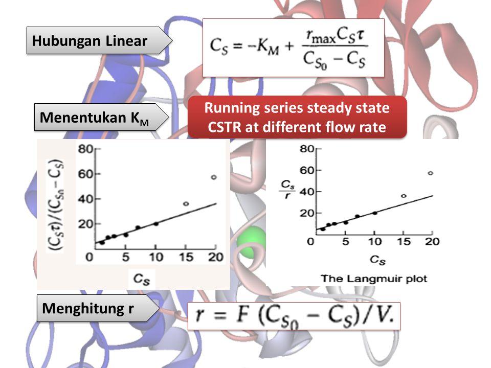 Hubungan Linear Menghitung r Menentukan K M Running series steady state CSTR at different flow rate