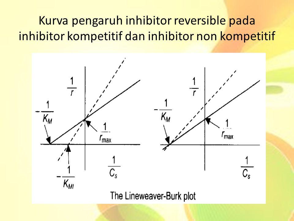 Kurva pengaruh inhibitor reversible pada inhibitor kompetitif dan inhibitor non kompetitif
