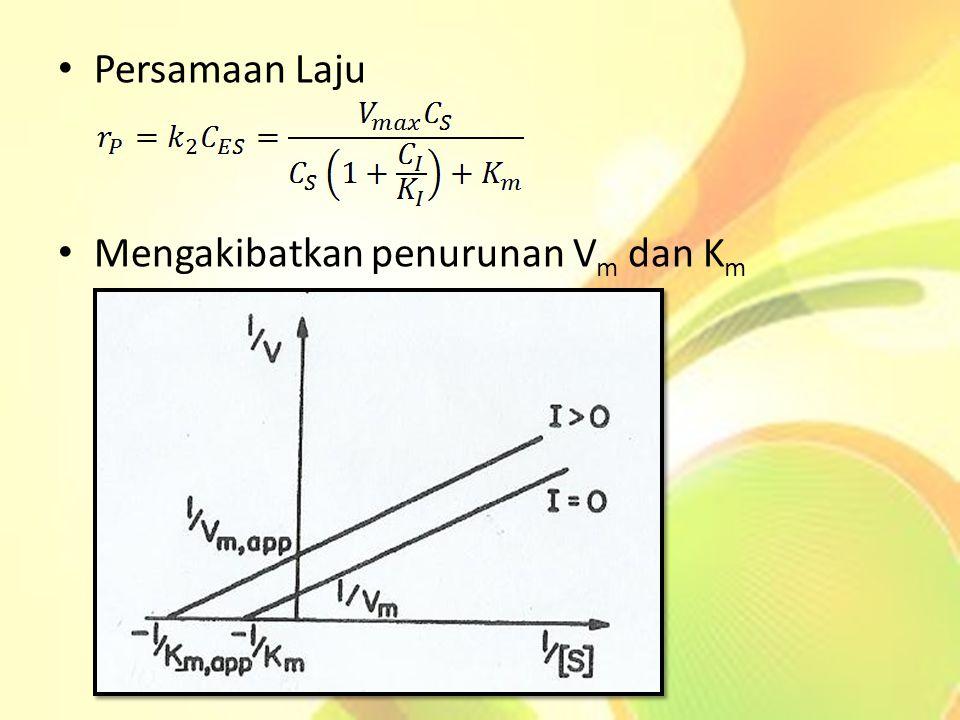 Persamaan Laju Mengakibatkan penurunan V m dan K m
