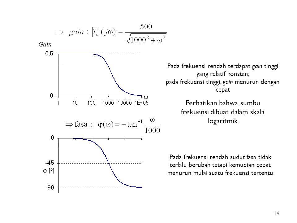 Pada frekuensi rendah terdapat gain tinggi yang relatif konstan; pada frekuensi tinggi, gain menurun dengan cepat Pada frekuensi rendah sudut fasa tidak terlalu berubah tetapi kemudian cepat menurun mulai suatu frekuensi tertentu  [ o ]  Gain Perhatikan bahwa sumbu frekuensi dibuat dalam skala logaritmik 14
