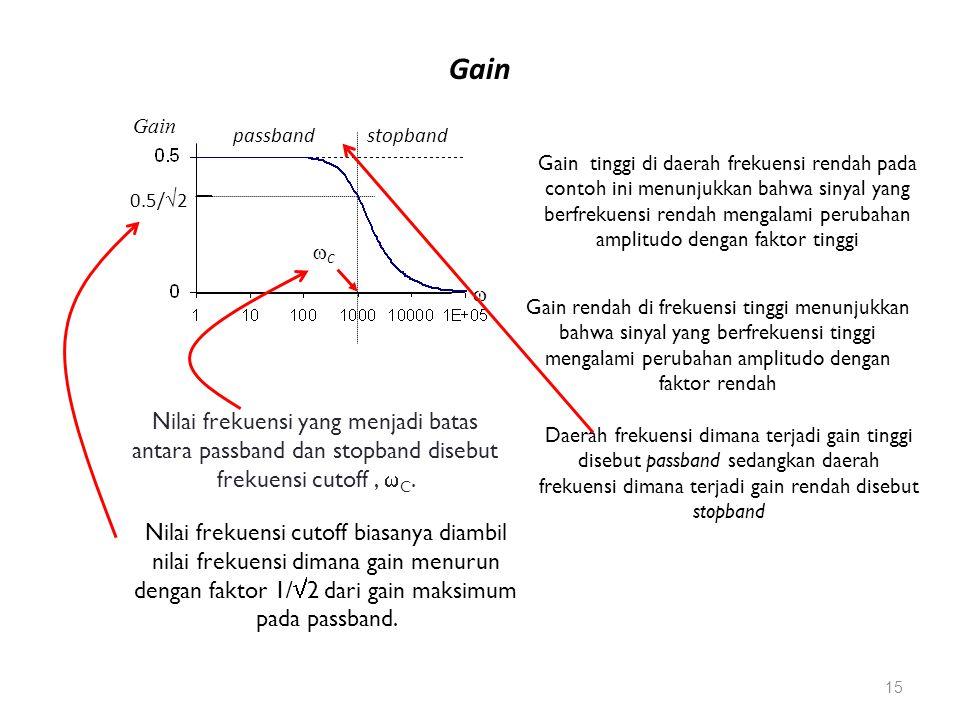  Gain passband stopband CC 0.5/  2 Gain tinggi di daerah frekuensi rendah pada contoh ini menunjukkan bahwa sinyal yang berfrekuensi rendah mengalami perubahan amplitudo dengan faktor tinggi Gain rendah di frekuensi tinggi menunjukkan bahwa sinyal yang berfrekuensi tinggi mengalami perubahan amplitudo dengan faktor rendah Daerah frekuensi dimana terjadi gain tinggi disebut passband sedangkan daerah frekuensi dimana terjadi gain rendah disebut stopband Nilai frekuensi yang menjadi batas antara passband dan stopband disebut frekuensi cutoff,  C.