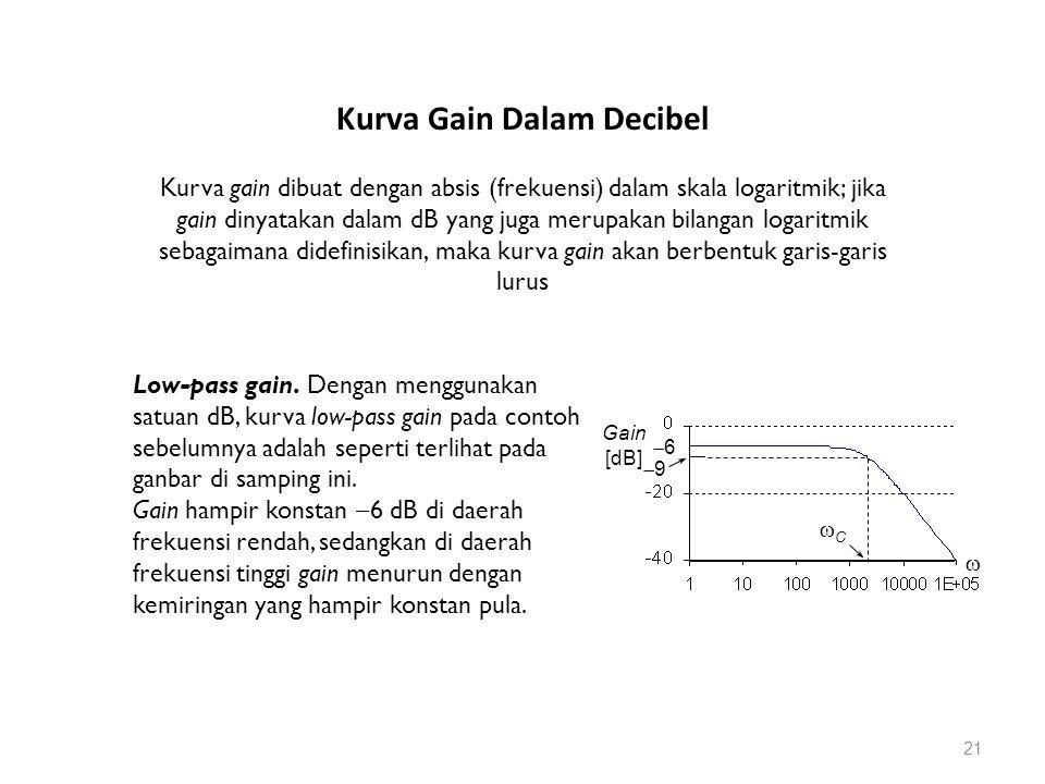 Kurva gain dibuat dengan absis (frekuensi) dalam skala logaritmik; jika gain dinyatakan dalam dB yang juga merupakan bilangan logaritmik sebagaimana didefinisikan, maka kurva gain akan berbentuk garis-garis lurus Low-pass gain.
