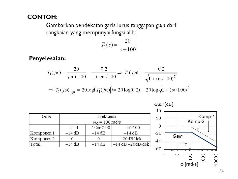 CONTOH: Gambarkan pendekatan garis lurus tanggapan gain dari rangkaian yang mempunyai fungsi alih: Penyelesaian: GainFrekuensi  C = 100 rad/s  =11<  <100  >100 Komponen 1  14 dB Komponen 200  20dB/dek Total  14 dB  14 dB  20dB/dek  [rad/s] Gain [dB] CC Komp-1 Komp-2 Gain 34