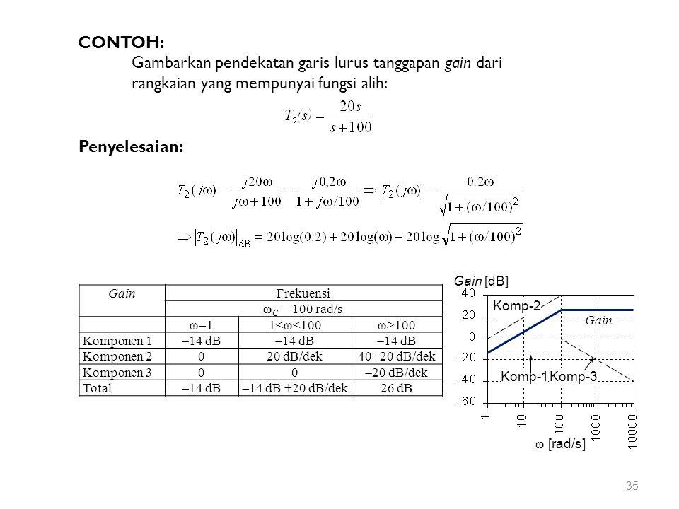  [rad/s] Gain [dB] Komp-2 Komp-1Komp-3 Gain CONTOH: Gambarkan pendekatan garis lurus tanggapan gain dari rangkaian yang mempunyai fungsi alih: Penyelesaian: GainFrekuensi  C = 100 rad/s  =11<  <100  >100 Komponen 1  14 dB Komponen 2020 dB/dek40+20 dB/dek Komponen 300  20 dB/dek Total  14 dB  14 dB +20 dB/dek 26 dB 35