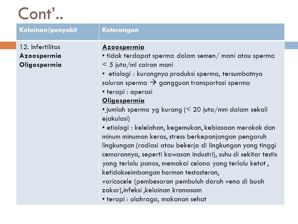 Cont'.. Kelainan/penyakitKeterangan 12. Infertilitas Azoospermia Oligospermia Azoospermia tidak terdapat sperma dalam semen/ mani atau sperma < 5 juta