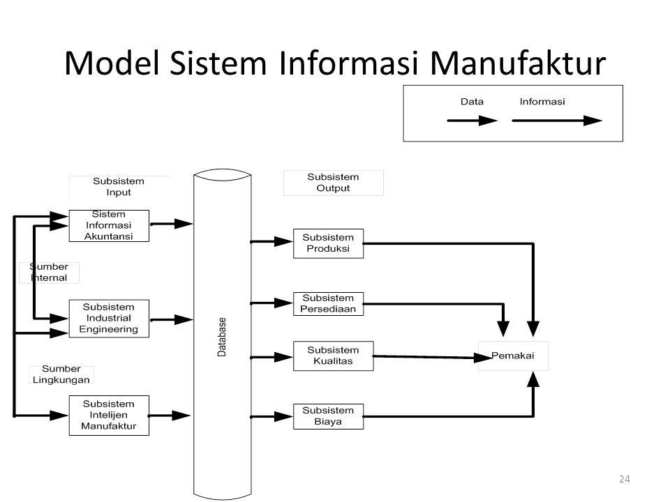 24 Model Sistem Informasi Manufaktur