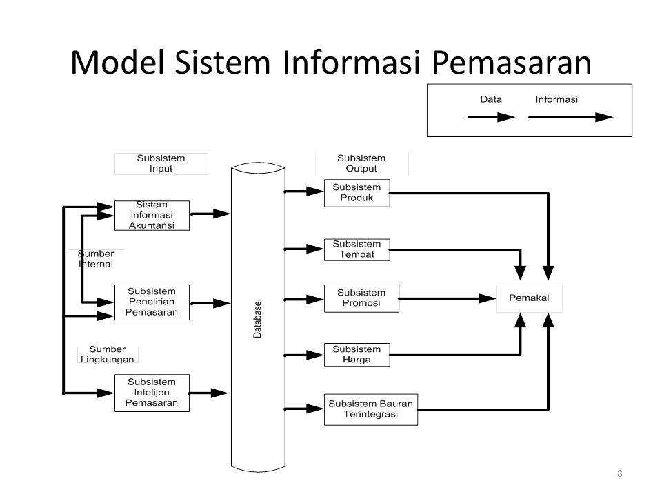 8 Model Sistem Informasi Pemasaran