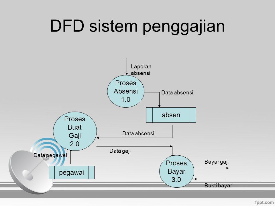 DFD sistem penggajian Proses Absensi 1.0 Laporan absensi absen pegawai Proses Buat Gaji 2.0 Proses Bayar 3.0 Data absensi Data pegawai Data absensi Da