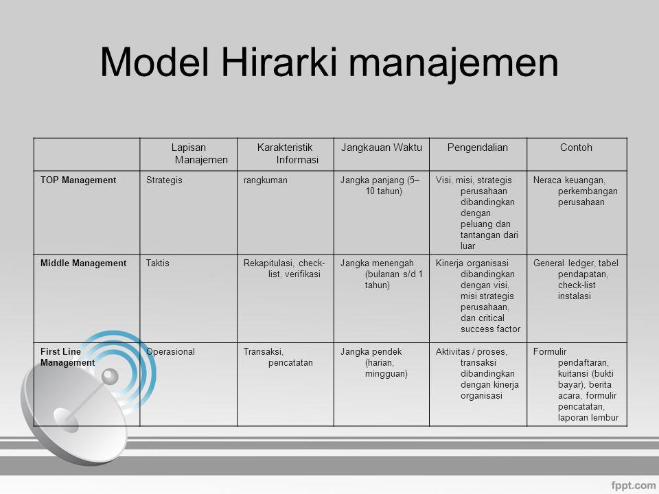 Model Hirarki manajemen Lapisan Manajemen Karakteristik Informasi Jangkauan WaktuPengendalianContoh TOP ManagementStrategisrangkumanJangka panjang (5–