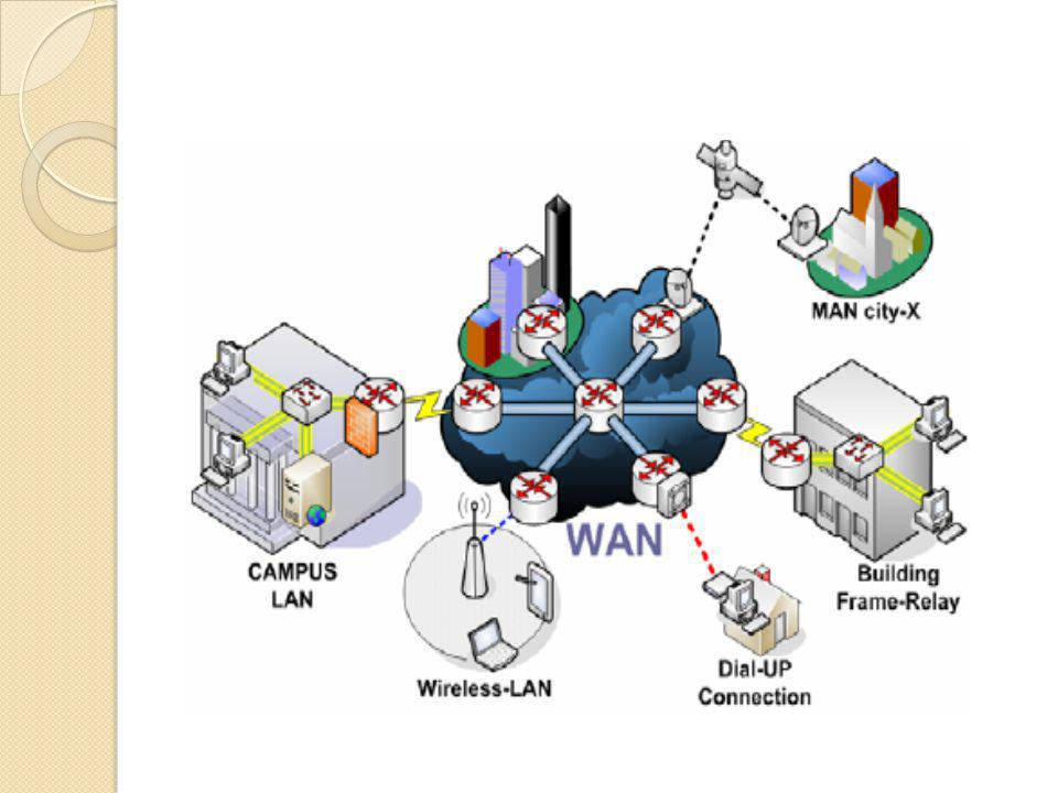  Karaketeristik LAN  Keterbatasan area/lokasi geografi  Transfer data kecepatan tinggi  Koneksi terus-menerus ke servis lokal  Umumnya digunakan media kabel  Topologi LAN  Bus  Ring  Star Implementasi LAN