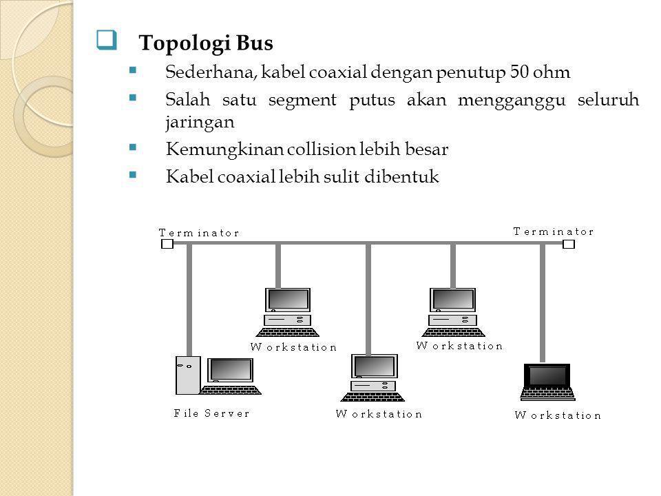  Topologi Ring  Lingkaran tertutup yang berisi node-node  Salah satu segment putus akan mengganggu seluruh jaringan  Aliran 1 arah, kemungkinan collision kecil  Implementasi dengan concentrator terlihat seperti topologi star