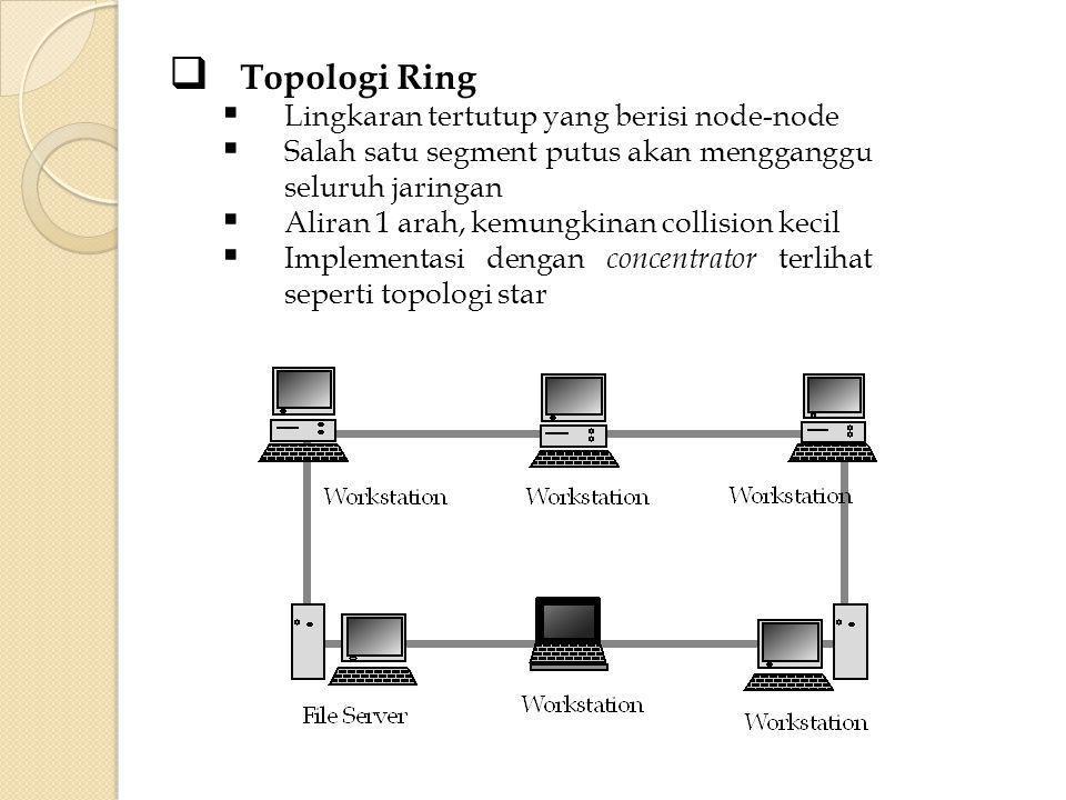  Topologi Star  Setiap node berkomunikasi langsung dengan central node  Salah satu segment putus tidak mengganggu seluruh jaringan  Biasanya digunakan kabel UTP