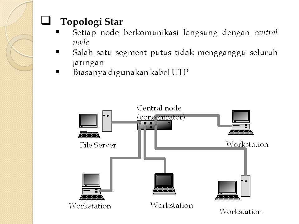 Berdasarkan media transmisinya dibagi menjadi :  Wired LAN Kabel Twisted Pair, Coaxial, Fiber optic  Wireless LAN (WLAN) RF, Bluetooth, Infrared Implementasi LAN