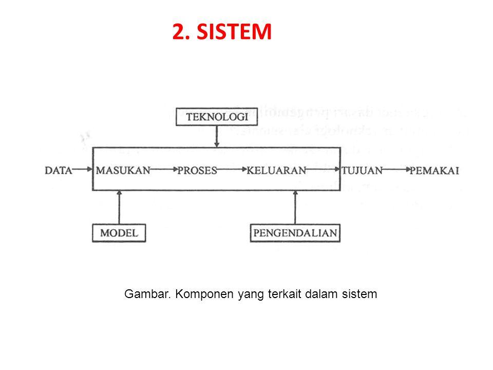 2. SISTEM Gambar. Komponen yang terkait dalam sistem