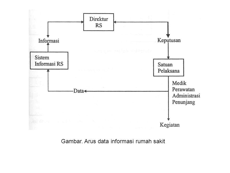 Gambar. Arus data informasi rumah sakit