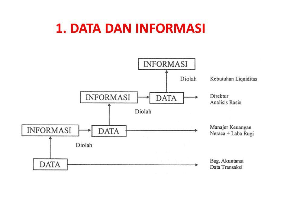 Data adalah fakta kasar atau gambaran yang dikumpulkan dari keadaan tertentu, jadi data adalah; Informasi pengertiannya seperti berikut ini.