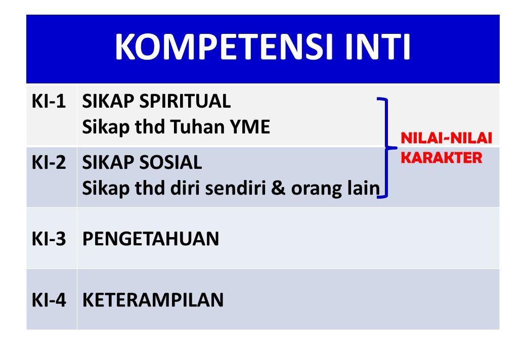 KOMPETENSI INTI (versi KURIKULUM 2013) KI-1SIKAP SPIRITUAL Sikap thd Tuhan YME KI-2SIKAP SOSIAL Sikap thd diri sendiri & orang lain KI-3PENGETAHUAN KI-4KETERAMPILAN NILAI-NILAI KARAKTER