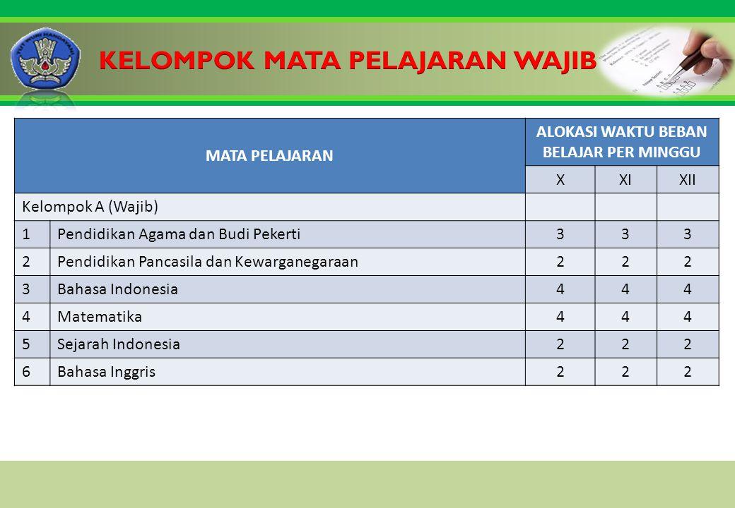 Click to edit Master title style MATA PELAJARAN ALOKASI WAKTU BEBAN BELAJAR PER MINGGU XXIXII Kelompok A (Wajib) 1Pendidikan Agama dan Budi Pekerti333 2Pendidikan Pancasila dan Kewarganegaraan222 3Bahasa Indonesia444 4Matematika444 5Sejarah Indonesia222 6Bahasa Inggris222