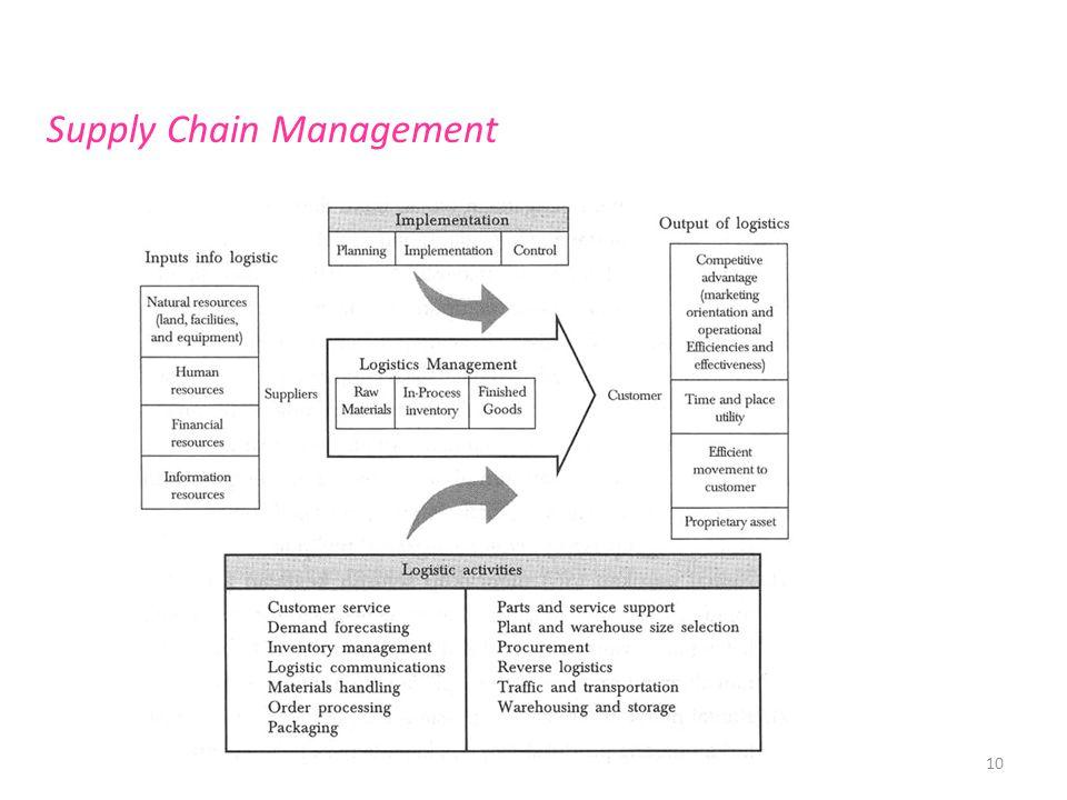 10 Supply Chain Management