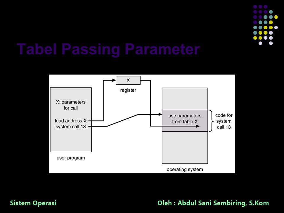 14 Tabel Passing Parameter